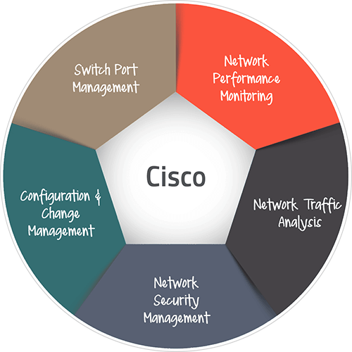 Cisco Network Monitoring Software - ManageEngine OpManager