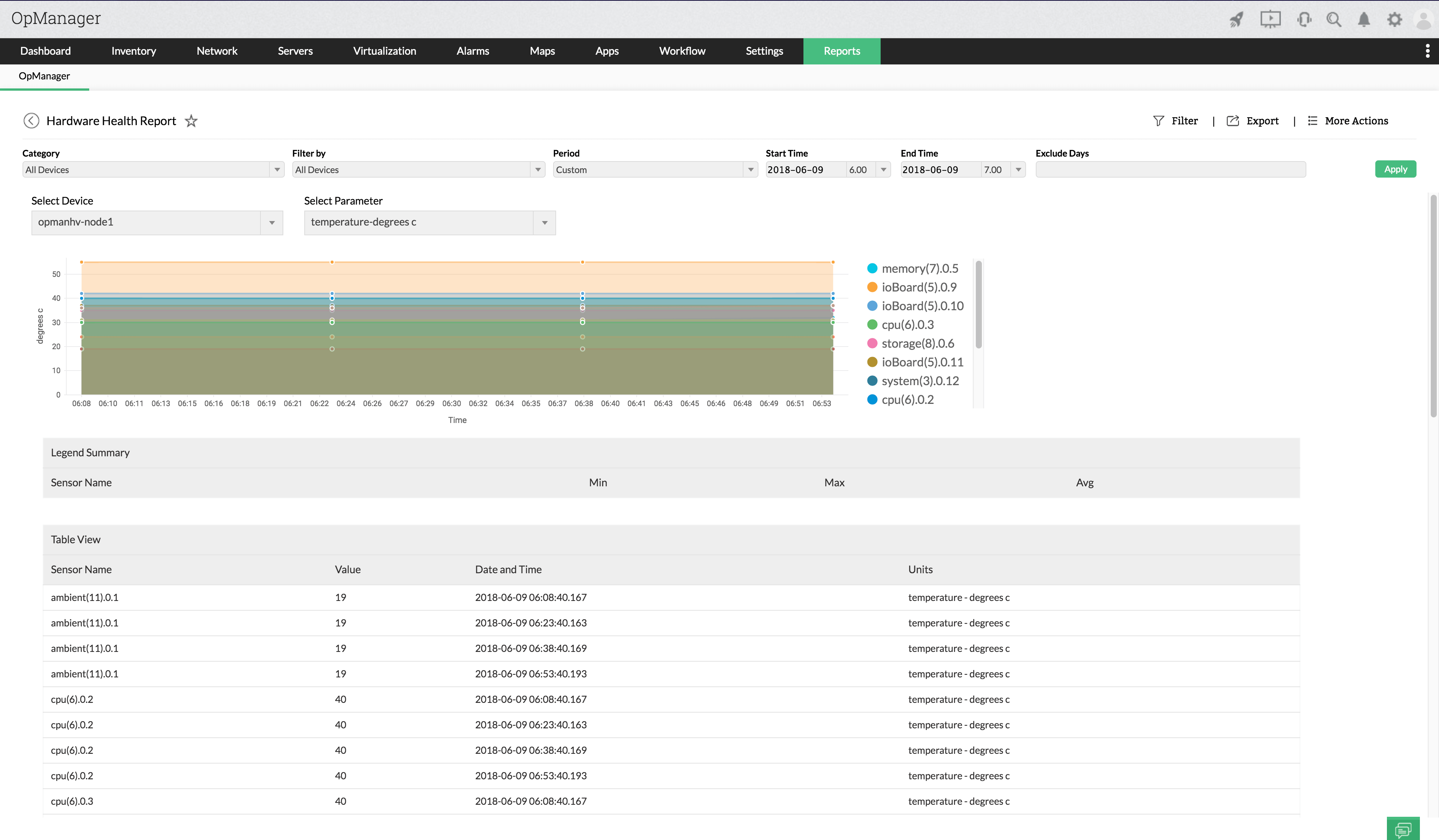 CPU Temperature Monitoring Software - ManageEngine OpManager
