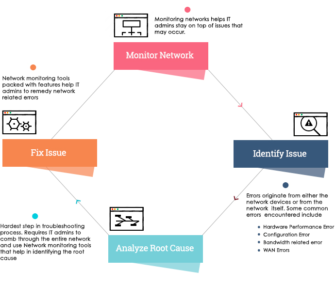 network monitoring and troubleshooting process