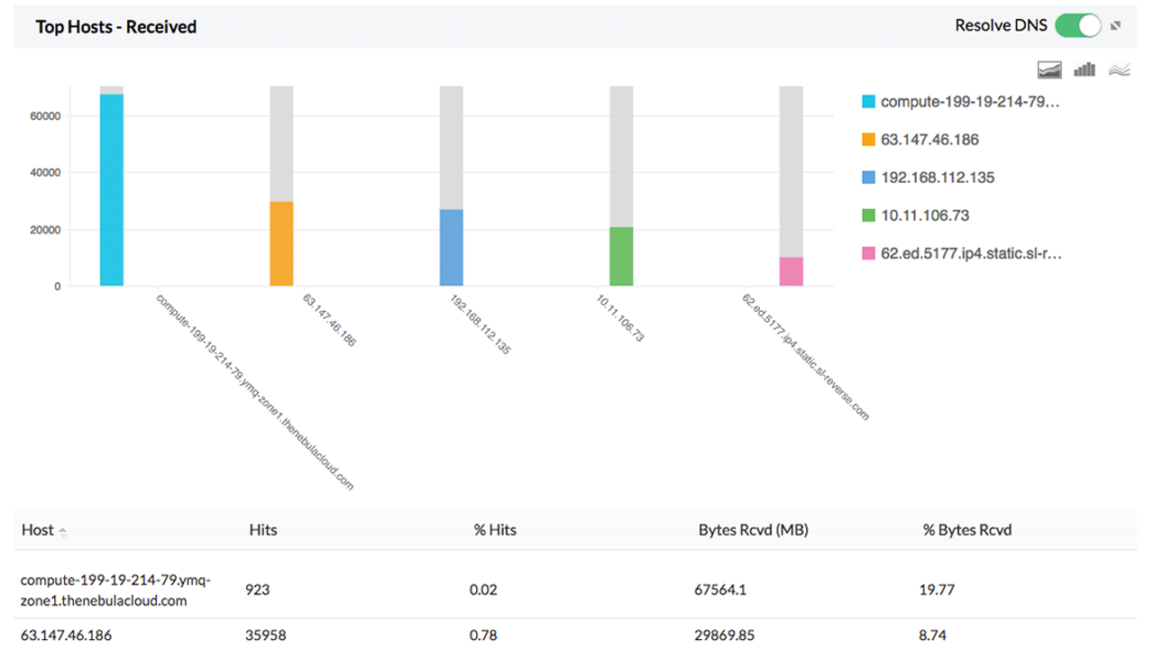 Traffic and Bandwidth Monitoring Reports